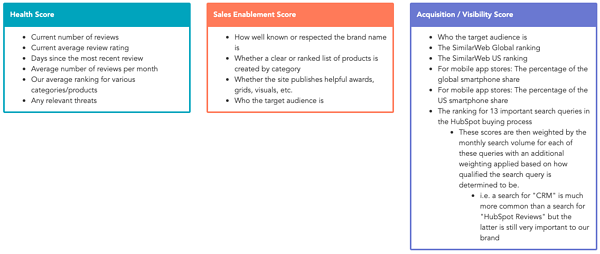 How We Prioritized Which Review Sites We Care About at HubSpot