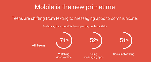 Think with Google data on mobile usage of teens