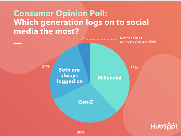 Consumer Opinion Poll: Which generation logs on to social media the most? using Lucid data