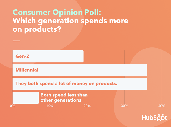 Consumers way on perceived millennial and gen z purchasing habits with Lucid software poll