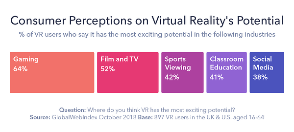 Consumer perceptions of virtual reality's potential