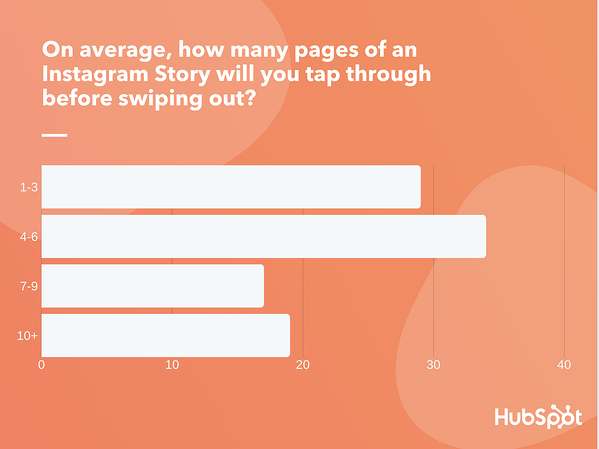 How long should an Instagram Story be?