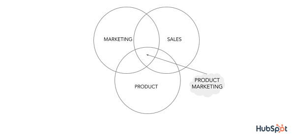 venn diagram with marketing sales and product for product marketing