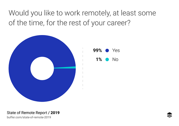 99% of people would work remotely if given the option
