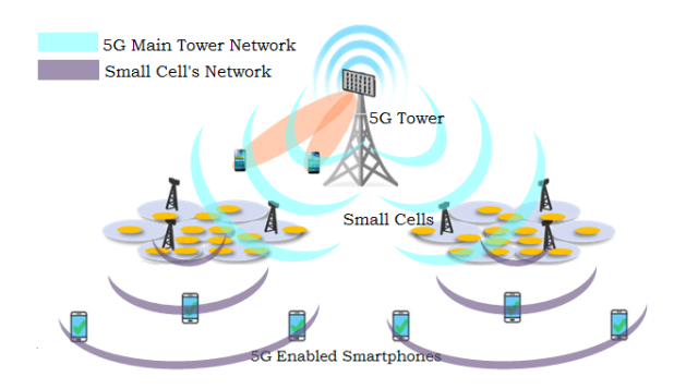 A graph showing how 5G works with cell towers