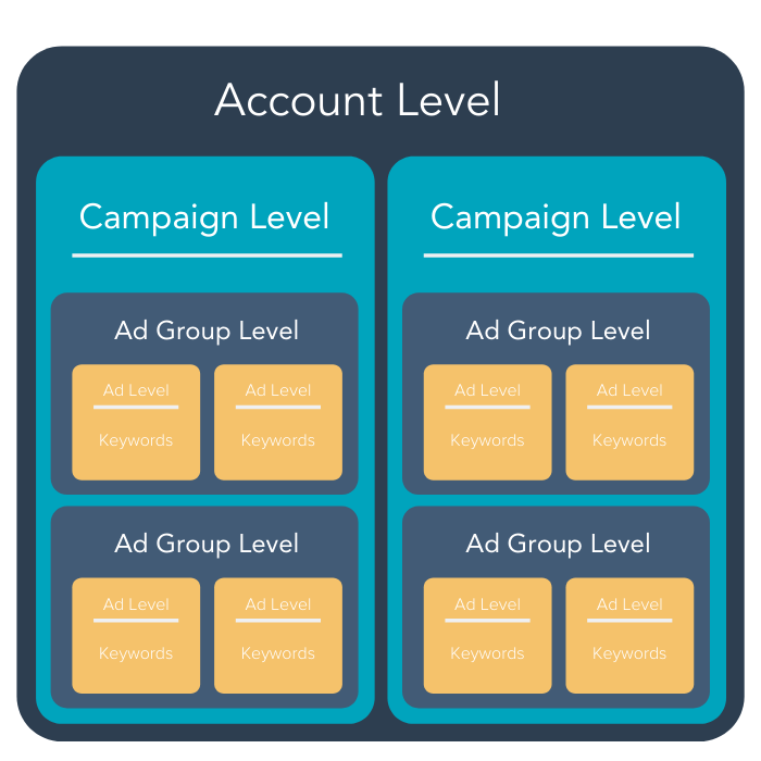 Chart illustrating Amazon Ads hierarchy