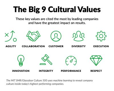 employees prioritize culture over other benefits