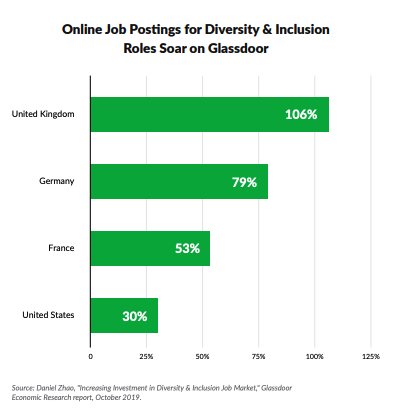 job listings for diversity and inclusion