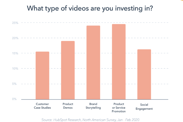 The types of content marketing that brands are investing in.