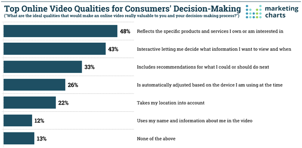top online video qualities for consumer decision making