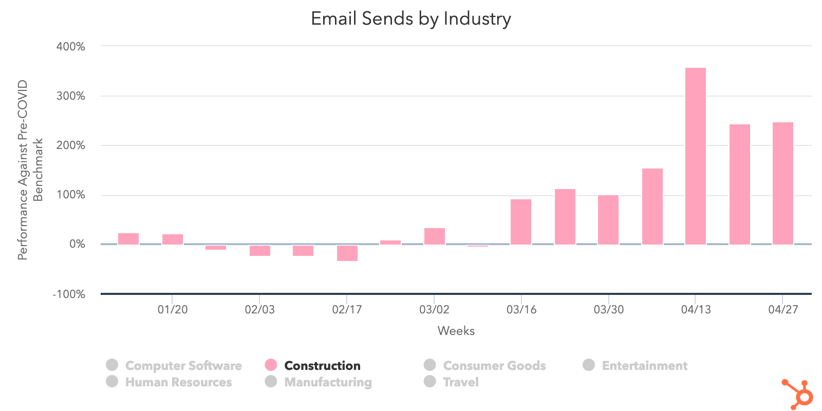 Construction-sales-email-sends
