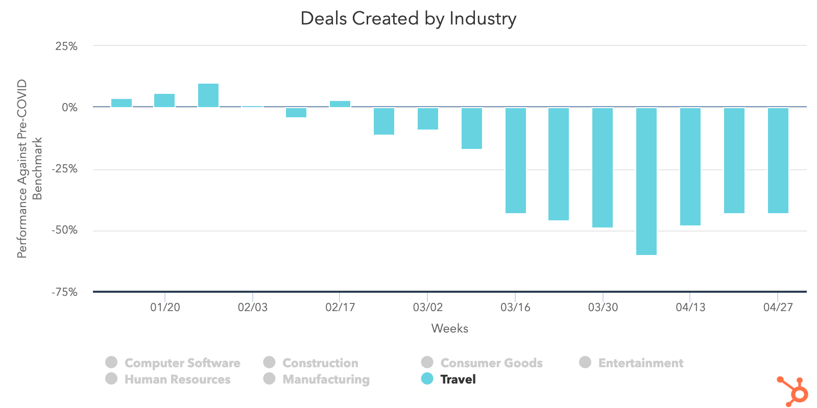 Travel-deals-created