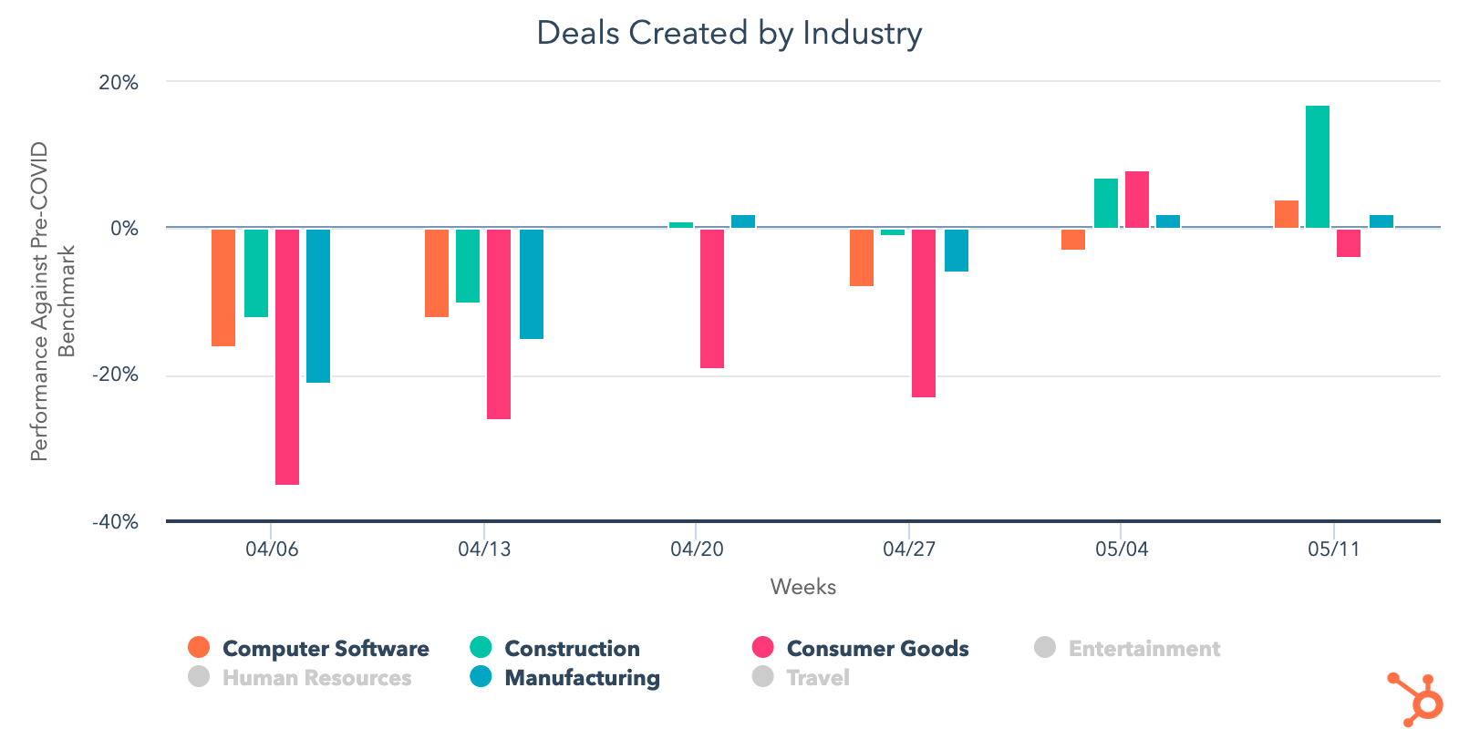 Deals-Created-Industry