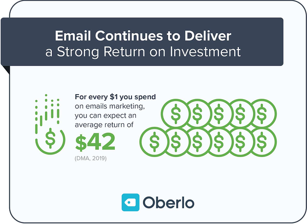 Email delivers strong ROI stats.