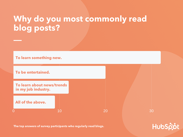 people read blogs primarily to learn something new according to lucid data