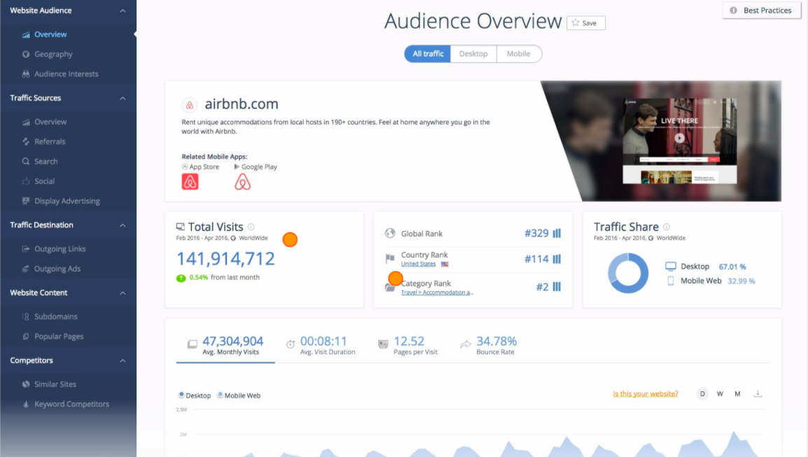 SimilarWeb example of an audience overview.