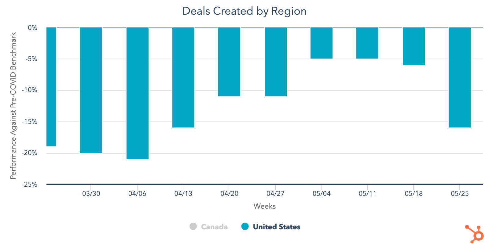 Deals-created-US