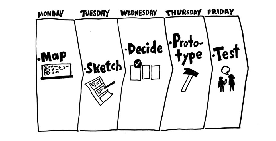 the five days sprint planning process
