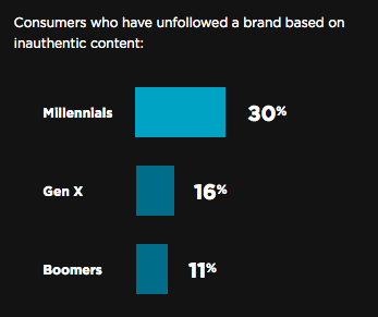consumers unfollow brands due to inauthentic content