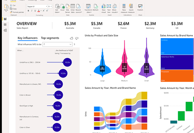 An exported Analytics report from Excel via Power BI.