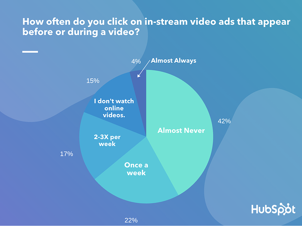 how often do you click on in-stream video ads