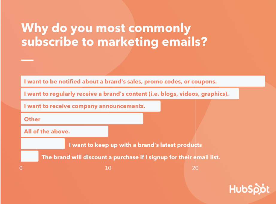 why consumers subscribe to marketing email