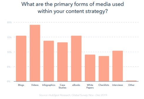 """a graph that shows results from the question """"what are the primary forms of media used within your content strategy?"""" with videos being the highest at 19%, followed by blogs, ebooks, infographics, and case studies. White papers, checklists, interviews, and """"other"""" trail behind."""