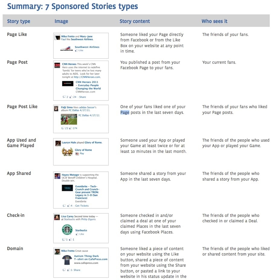 The history of Facebook Ads sponsored stories 2
