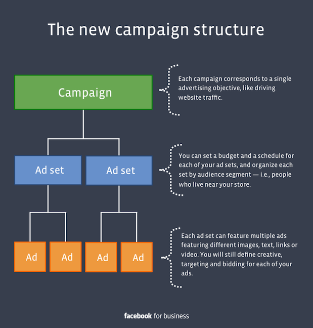 The history of Facebook Ads ad set
