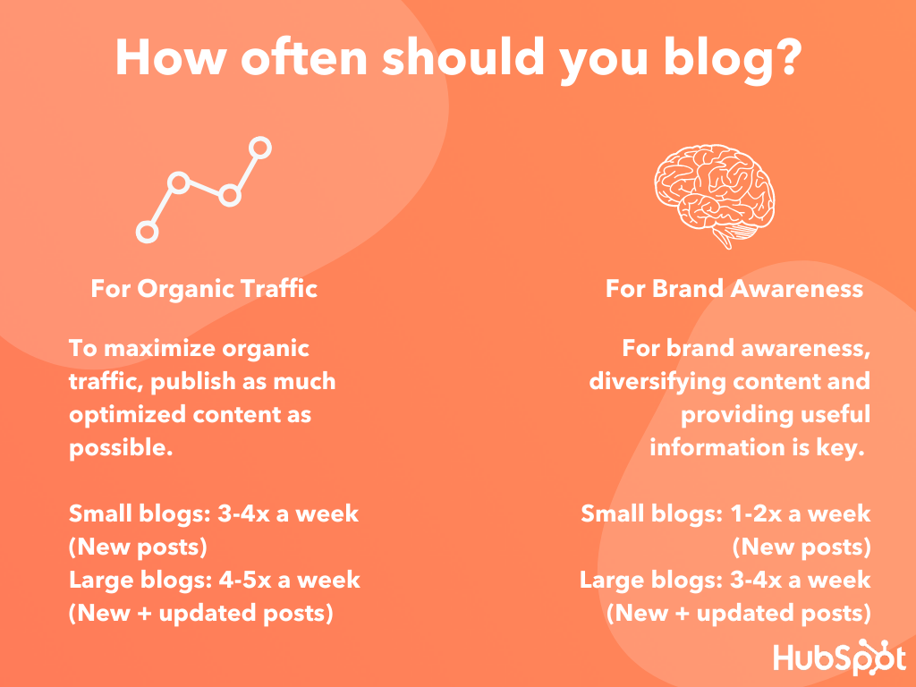 how often should you blog? graphic