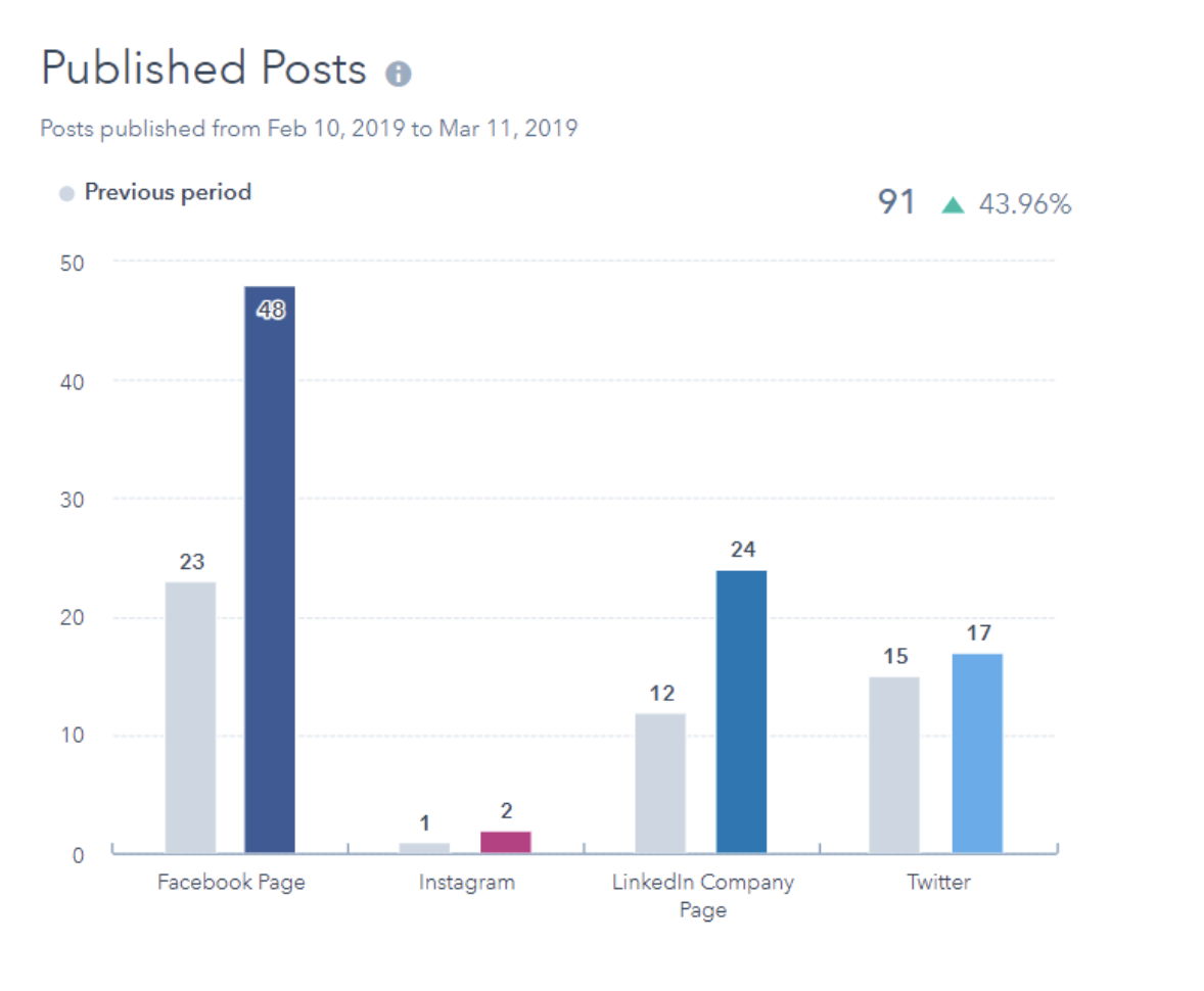 published posts social media analytics report
