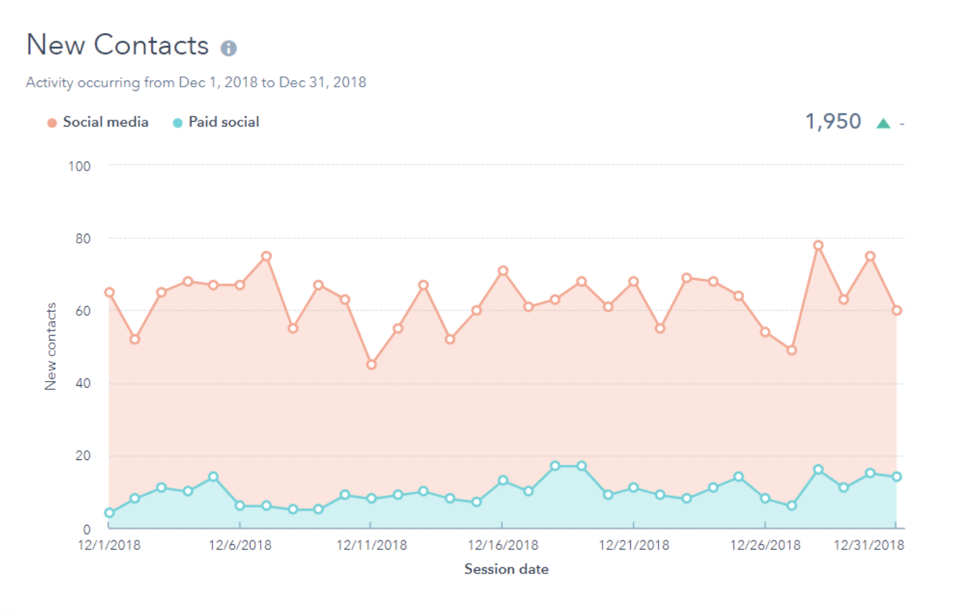 new contacts social media analytics report